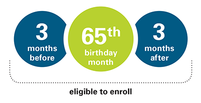 You will automatically be enrolled in Original Medicare (Parts A & B) when you turn 65