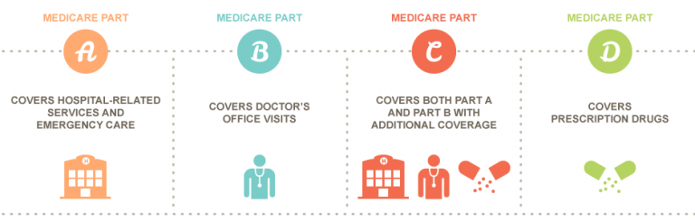 ABC of MEdicare