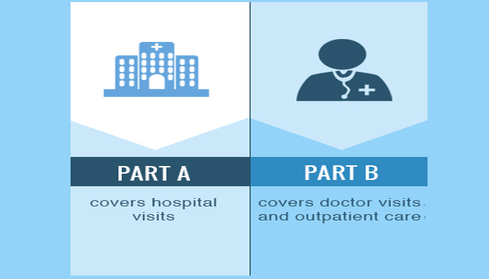 What is the difference between Medicare Part A and Part B