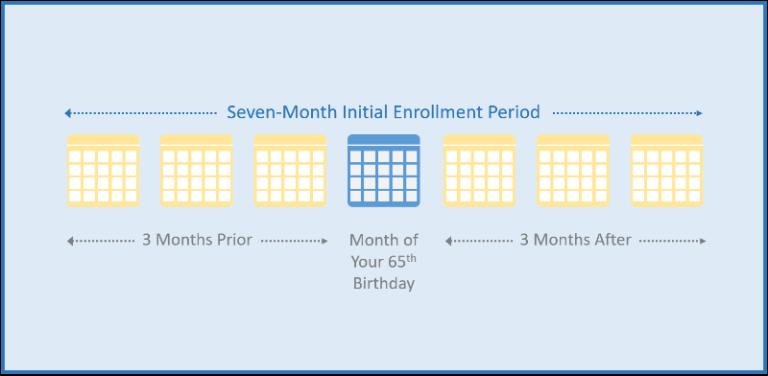 Medicare Part B enrollment.