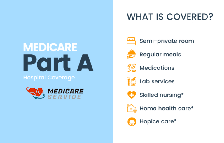 What is Medicare Part A?